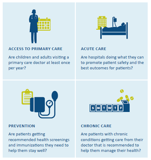 Measures focus on access to primary care, acute care, prevention and chronic care.